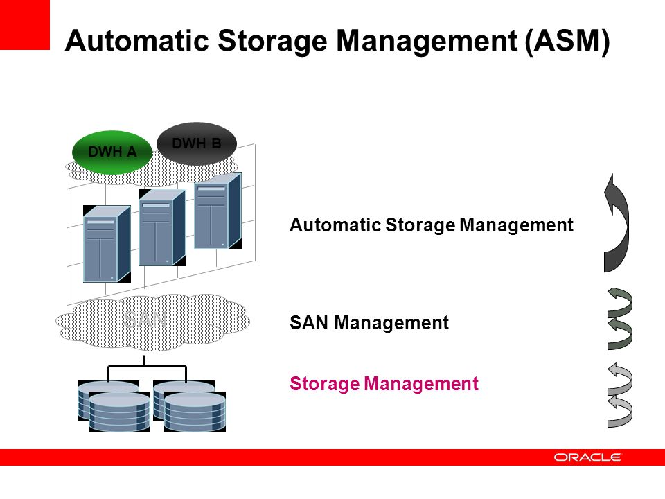 Automatic Storage Management (ASM) Storage Management SAN SAN Management Datenbank Management Dateisystemmanagement Volumemanagement Automatic Storage Management DWH A DWH B