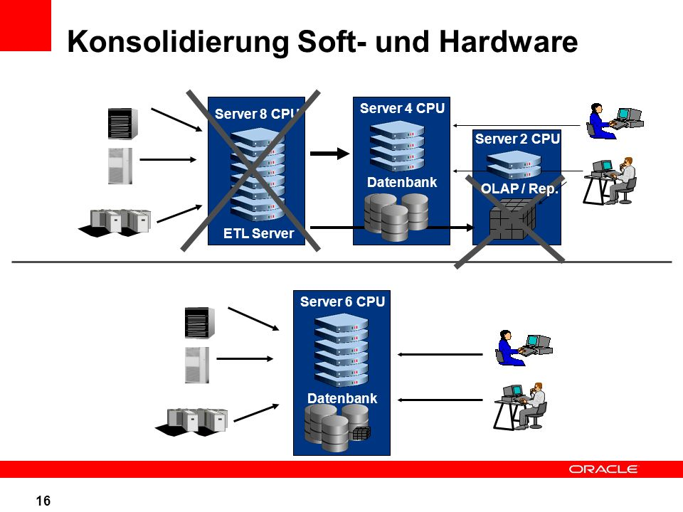 Konsolidierung Soft- und Hardware Server 6 CPU Datenbank Server 8 CPU Server 4 CPU Datenbank ETL Server Server 2 CPU 16 OLAP / Rep.