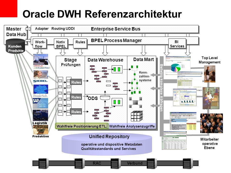Stage Prüfungen Data Warehouse Data Mart ODS Top Level Management Mitarbeiter operative Ebene Beliebig komplexe Abfragen Oracle DWH Referenzarchitektu
