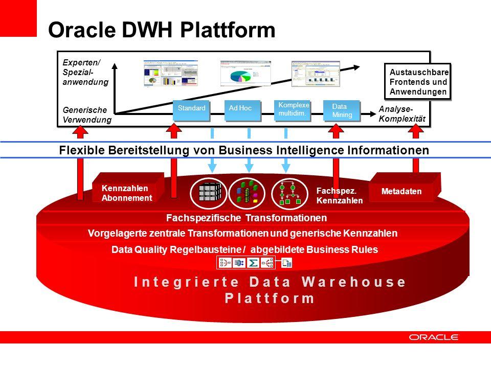 Oracle DWH Plattform Analyse- Komplexität Generische Verwendung Experten/ Spezial- anwendung Austauschbare Frontends und Anwendungen Data Mining Kompl