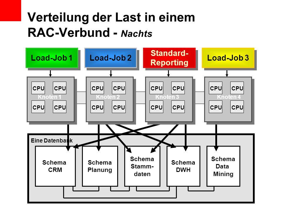 Schema CRM Schema Planung Schema DWH Schema Data Mining Schema Stamm- daten Verteilung der Last in einem RAC-Verbund - Nachts Load-Job 1 Load-Job 2 St