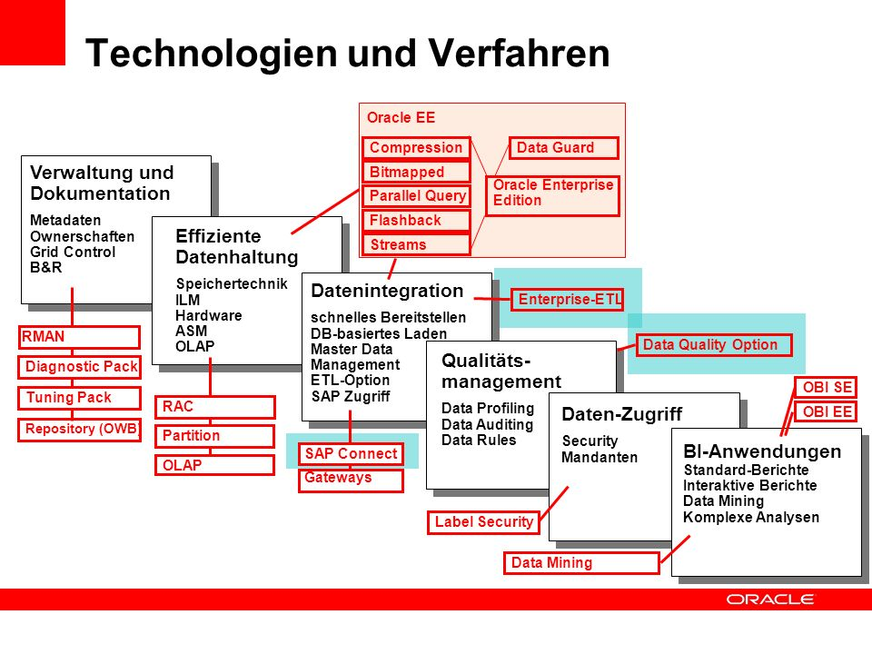 Verwaltung und Dokumentation Metadaten Ownerschaften Grid Control B&R Technologien und Verfahren Effiziente Datenhaltung Speichertechnik ILM Hardware