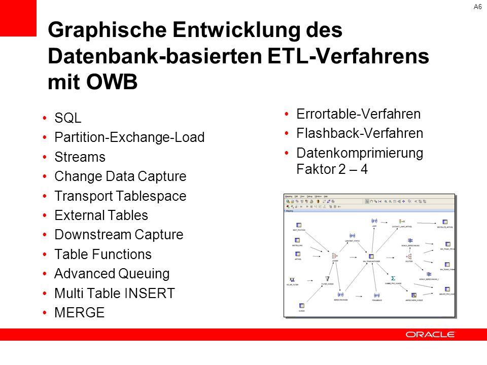 Graphische Entwicklung des Datenbank-basierten ETL-Verfahrens mit OWB SQL Partition-Exchange-Load Streams Change Data Capture Transport Tablespace External Tables Downstream Capture Table Functions Advanced Queuing Multi Table INSERT MERGE Errortable-Verfahren Flashback-Verfahren Datenkomprimierung Faktor 2 – 4 A6