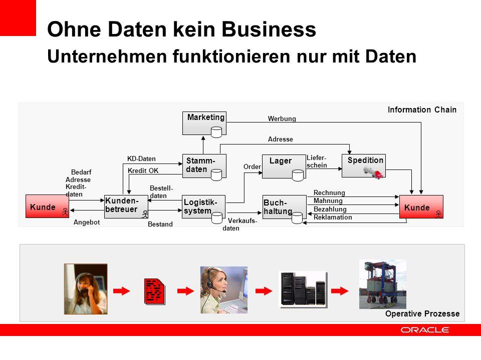Ohne Daten kein Business Unternehmen funktionieren nur mit Daten Operative Prozesse Information Chain Kunde Kunden- betreuer Logistik- system Stamm- d