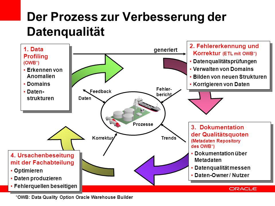 Der Prozess zur Verbesserung der Datenqualität 1. Data Profiling (OWB*) Erkennen von Anomalien Domains Daten- strukturen 1. Data Profiling (OWB*) Erke
