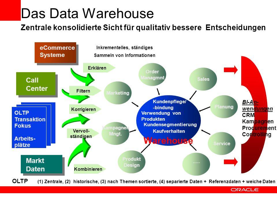 Umsetzung in technische Lösungen - Dimensionale Sicht und relationale Datenbank Produkttabelle P1 P2 P3 P4 P1 P2 P3 P4 4 4 8 9 Verkäufe Prod1 Prod3 Prod5 Prod6 Lief1 Lief4 Lief5 Lief9 1 : n Z1 Z2 Z3 Z4 6.7.99 Zeit 7.7.99 8.7.99 9.7.99 Q3 Z1 Z2 Z3 Z4 n : 1 Regionen R1 R2 R3 R4 München Berlin Hamburg Frankfurt R1 R2 R3 R4 Verkäufer Maier Müller Schmid Engel V1 V2 V3 V4 V1 V2 V3 V4 1:n1:n N : 1 Starschema flexibel Graphisch auch für Business-User verständlich Einstiegspunkte für Abfragen