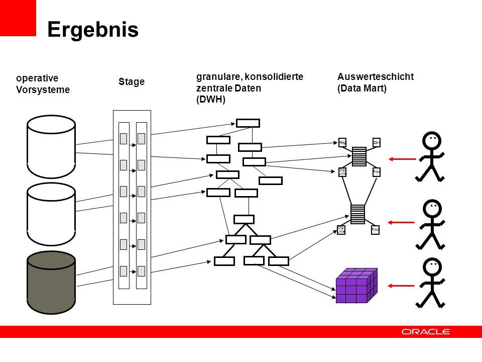 Ergebnis.. RegZeit Org. Linie Prod Auswerteschicht (Data Mart) Org. Linie Prod.. granulare, konsolidierte zentrale Daten (DWH) operative Vorsysteme..