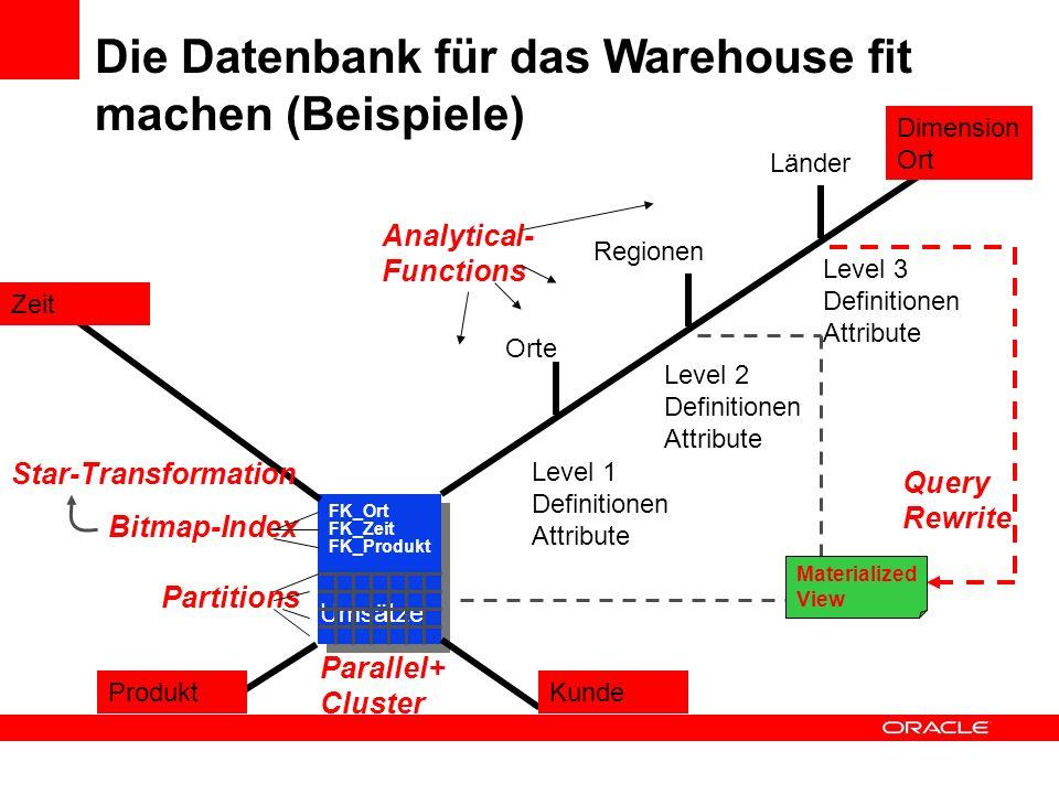 Umsätze Orte Regionen Länder Level 1 Definitionen Attribute Level 2 Definitionen Attribute Level 3 Definitionen Attribute Die Datenbank für das Wareho