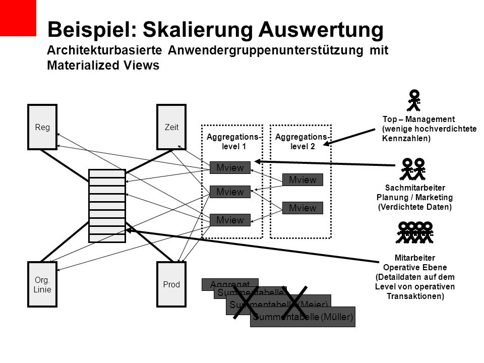 RegZeit Org. Linie Prod Mview Aggregations- level 1 Aggregations- level 2.. Top – Management (wenige hochverdichtete Kennzahlen).. Sachmitarbeiter Pla