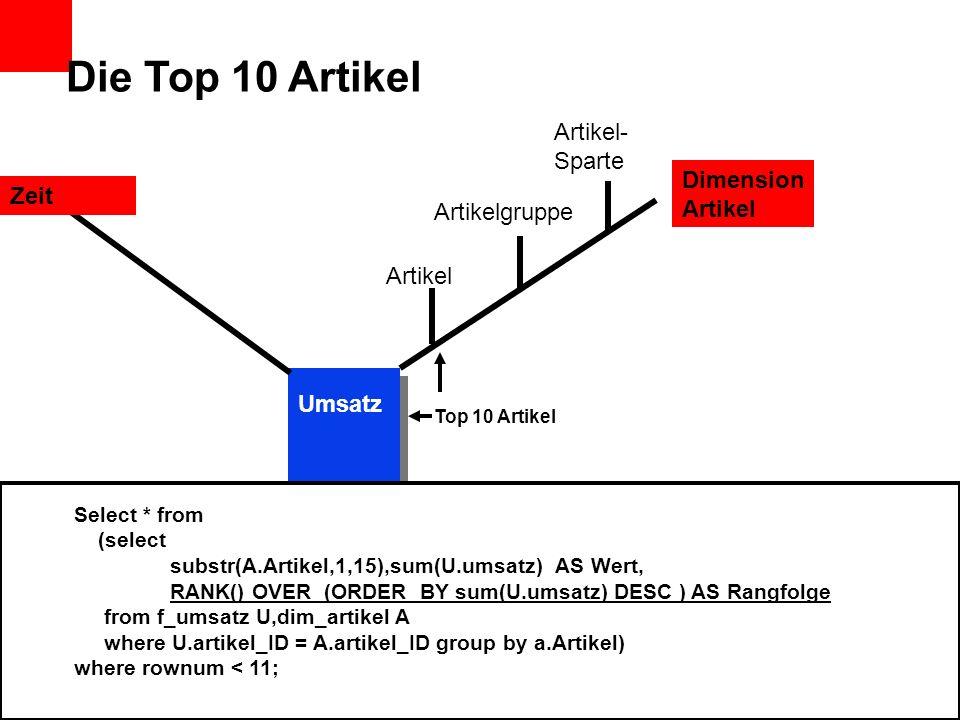 Die Top 10 Artikel Artikel Artikelgruppe Artikel- Sparte Dimension Artikel Zeit Region Umsatz Kunde Top 10 Artikel Select * from (select substr(A.Arti