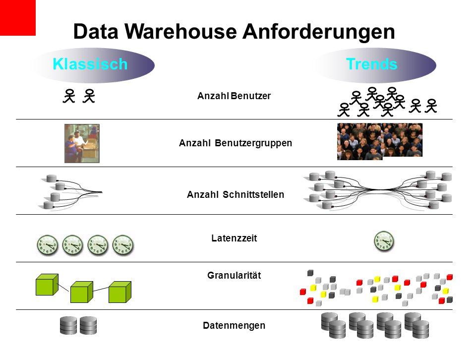 Datenmengen Granularität Latenzzeit Anzahl Benutzer KlassischTrends Data Warehouse Anforderungen Anzahl Schnittstellen Anzahl Benutzergruppen