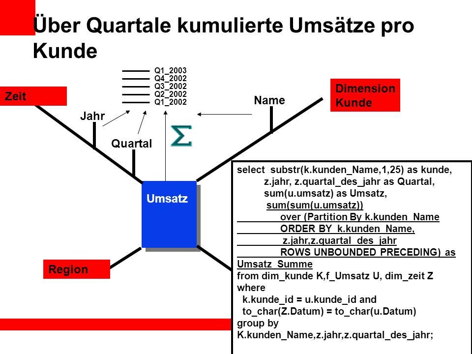 Über Quartale kumulierte Umsätze pro Kunde Name Dimension Kunde Zeit Region Umsatz Kunde select substr(k.kunden_Name,1,25) as kunde, z.jahr, z.quartal