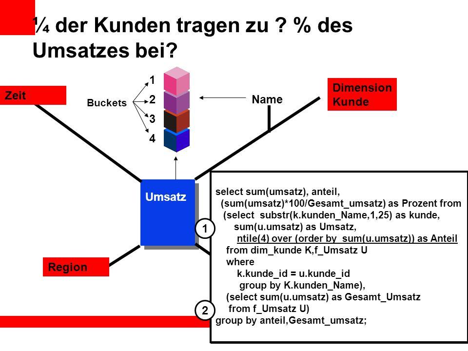 ¼ der Kunden tragen zu ? % des Umsatzes bei? Name Dimension Kunde Zeit Region Umsatz Kunde select sum(umsatz), anteil, (sum(umsatz)*100/Gesamt_umsatz)