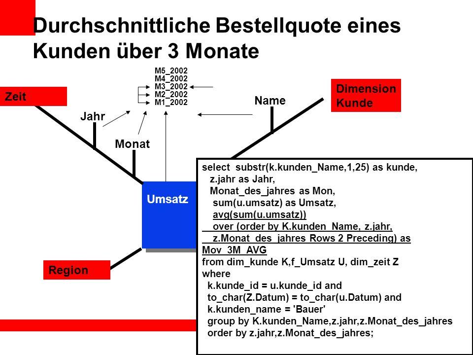 Durchschnittliche Bestellquote eines Kunden über 3 Monate Name Dimension Kunde Zeit Region Umsatz Kunde select substr(k.kunden_Name,1,25) as kunde, z.