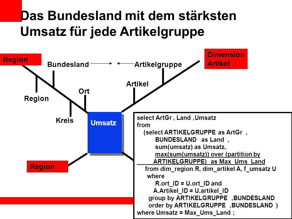 Das Bundesland mit dem stärksten Umsatz für jede Artikelgruppe Artikelgruppe Dimension Artikel Region Umsatz select ArtGr, Land,Umsatz from (select AR