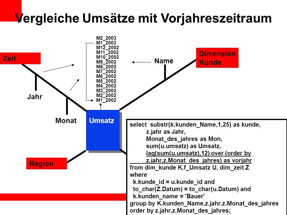 Vergleiche Umsätze mit Vorjahreszeitraum Name Dimension Kunde Zeit Region Umsatz Kunde select substr(k.kunden_Name,1,25) as kunde, z.jahr as Jahr, Mon