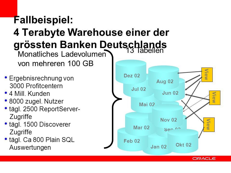 Fallbeispiel: 4 Terabyte Warehouse einer der grössten Banken Deutschlands Monatliches Ladevolumen von mehreren 100 GB Ergebnisrechnung von 3000 Profit