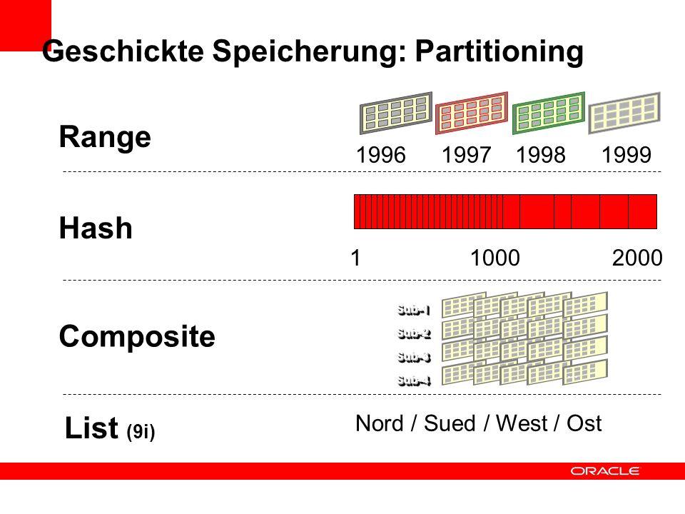 Geschickte Speicherung: Partitioning 1996199719981999 Range Hash 110002000 Composite List (9i) Nord / Sued / West / Ost
