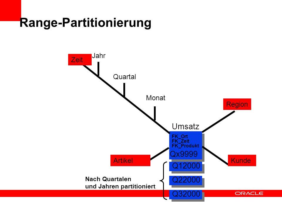 Quartal Jahr Monat Range-Partitionierung Region Zeit Artikel FK_Ort FK_Zeit FK_Produkt Kunde Umsatz Qx9999 Q12000 Q22000 Q32000 Nach Quartalen und Jah