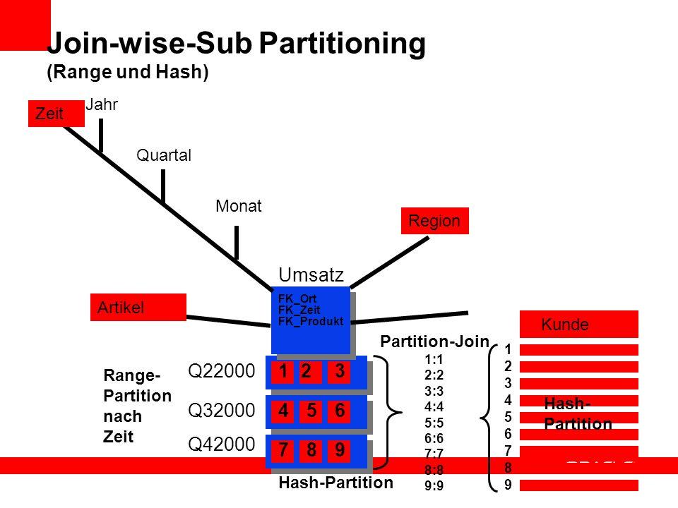 Quartal Jahr Monat Join-wise-Sub Partitioning (Range und Hash) Region Zeit Artikel FK_Ort FK_Zeit FK_Produkt Kunde Umsatz 123 456 789 1234567891234567