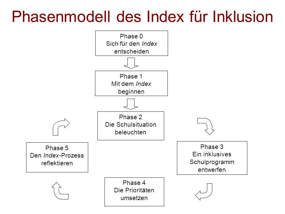 Phasenmodell des Index für Inklusion Phase 1 Mit dem Index beginnen Phase 2 Die Schulsituation beleuchten Phase 3 Ein inklusives Schulprogramm entwerfen Phase 4 Die Prioritäten umsetzen Phase 5 Den Index-Prozess reflektieren Phase 0 Sich für den Index entscheiden