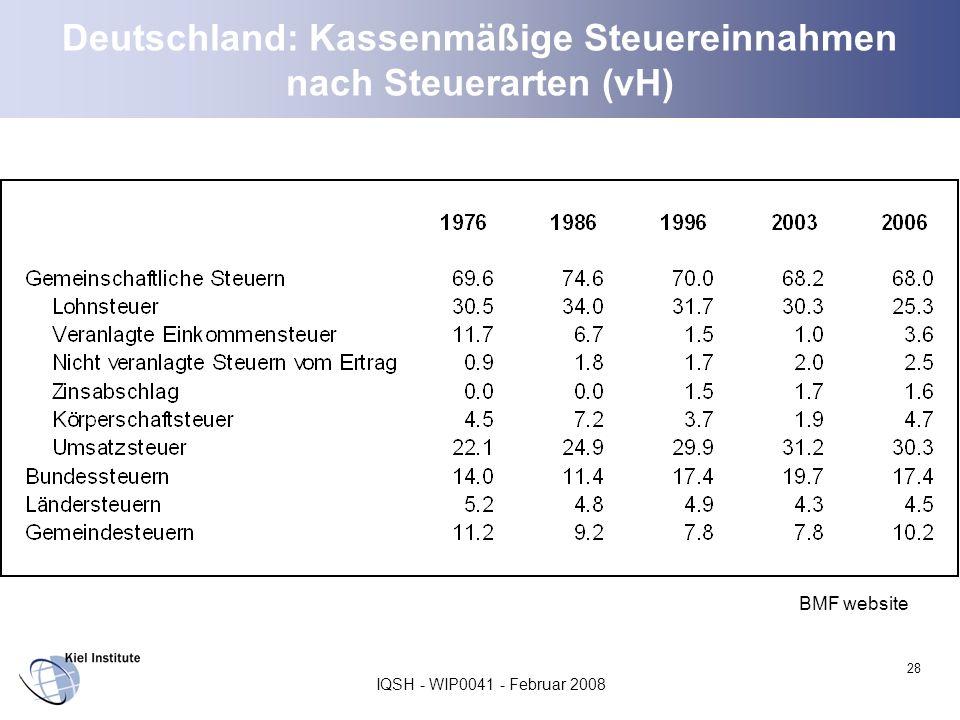IQSH - WIP0041 - Februar 2008 28 Deutschland: Kassenmäßige Steuereinnahmen nach Steuerarten (vH) BMF website
