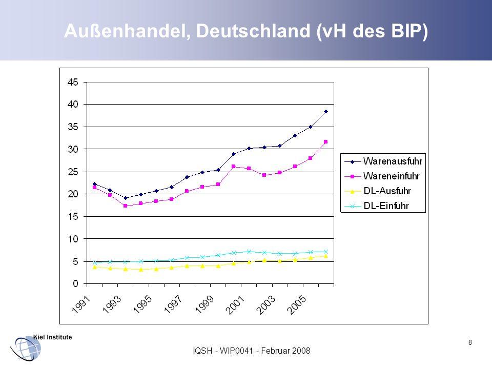 IQSH - WIP0041 - Februar 2008 9 Warenhandel - Wirtschaftspolitische Gestaltung Zölle sind weltweit in den letzte Jahrzehnten stark gesunken (u.a.