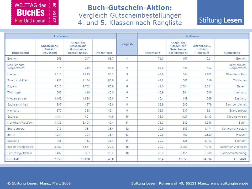 © Stiftung Lesen, Mainz, März 2008 Stiftung Lesen, Römerwall 40, 55131 Mainz, www.stiftunglesen.de Buch-Gutschein-Aktion: Vergleich Gutscheinbestellun