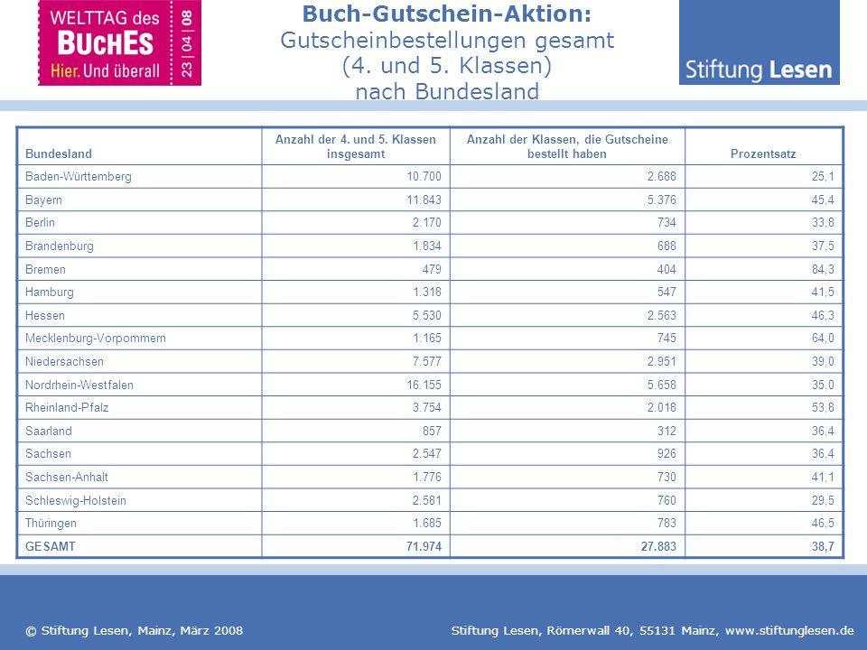 © Stiftung Lesen, Mainz, März 2008 Stiftung Lesen, Römerwall 40, 55131 Mainz, www.stiftunglesen.de RanglisteBundeslandProzentsatz 1Bremen84,3 2Mecklenburg-Vorpommern64,0 3Rheinland-Pfalz53,8 4Thüringen46,5 5Hessen46,3 6Bayern45,4 7Hamburg41,5 8Sachsen-Anhalt41,1 9Niedersachsen39,0 10Brandenburg37,5 11Saarland36,4 12Sachsen36,4 13Nordrhein-Westfalen35,0 14Berlin33,8 15Schleswig-Holstein29,5 16Baden-Württemberg25,1 Buch-Gutschein-Aktion: Gutscheinbestellungen gesamt (4.