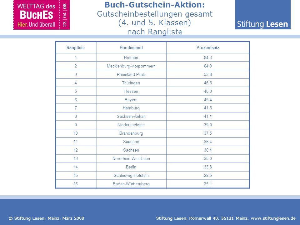 © Stiftung Lesen, Mainz, März 2008 Stiftung Lesen, Römerwall 40, 55131 Mainz, www.stiftunglesen.de RanglisteBundeslandProzentsatz 1Bremen84,3 2Mecklen