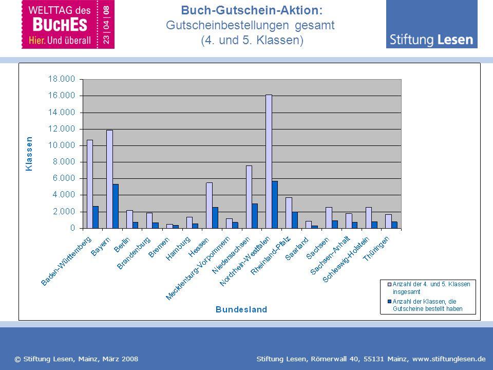 © Stiftung Lesen, Mainz, März 2008 Stiftung Lesen, Römerwall 40, 55131 Mainz, www.stiftunglesen.de Buch-Gutschein-Aktion: Gutscheinbestellungen gesamt