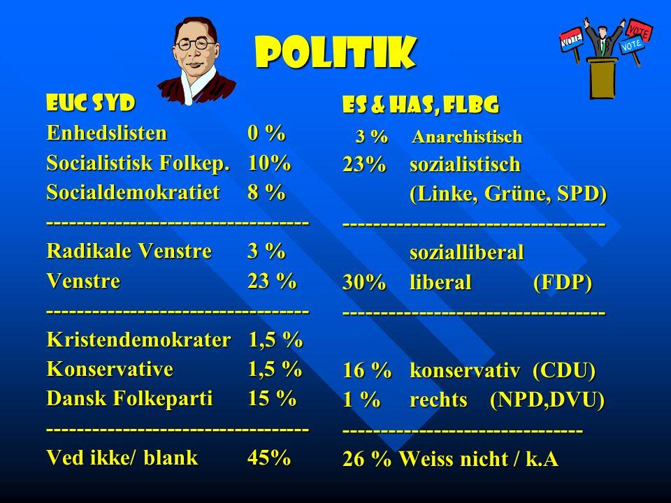 EUC Syd Enhedslisten 0 % Socialistisk Folkep.10% Socialdemokratiet 8 % ----------------------------------- Radikale Venstre 3 % Venstre 23 % ----------------------------------- Kristendemokrater 1,5 % Konservative 1,5 % Dansk Folkeparti 15 % ----------------------------------- Ved ikke/ blank45% ES & HAS, Flbg 3 % Anarchistisch 23% sozialistisch (Linke, Grüne, SPD) ----------------------------------- sozialliberal 30% liberal (FDP) ----------------------------------- 16 %konservativ (CDU) 1 % rechts (NPD,DVU) -------------------------------- 26 % Weiss nicht / k.A Politik