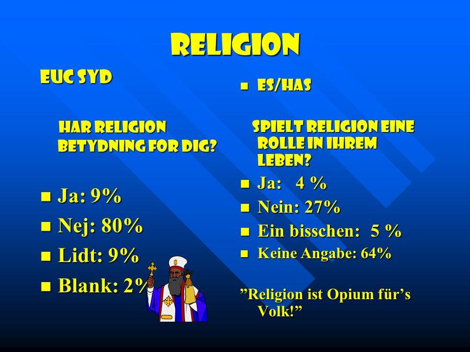 Religion EUC Syd Har religion betydning for dig.Har religion betydning for dig.