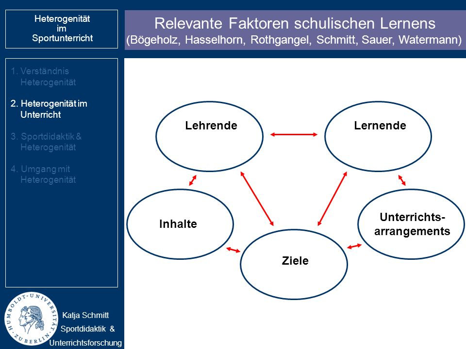 Relevante Faktoren schulischen Lernens (Bögeholz, Hasselhorn, Rothgangel, Schmitt, Sauer, Watermann) 1.Verständnis Heterogenität 2. Heterogenität im U