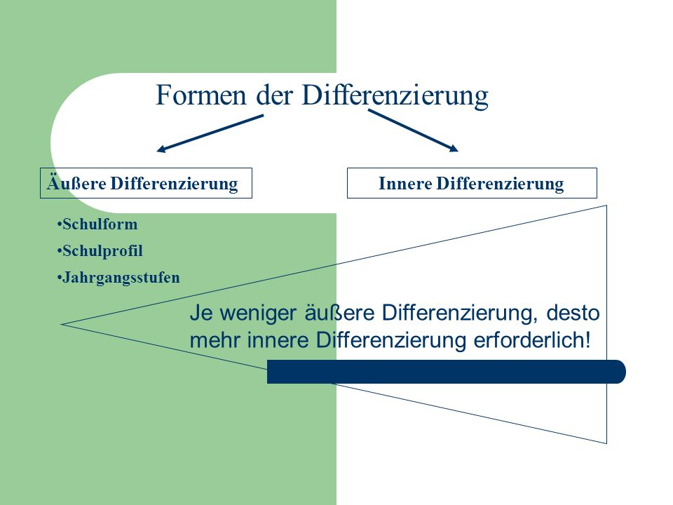 Formen der Differenzierung Äußere DifferenzierungInnere Differenzierung Schulform Schulprofil Jahrgangsstufen Je weniger äußere Differenzierung, desto mehr innere Differenzierung erforderlich!