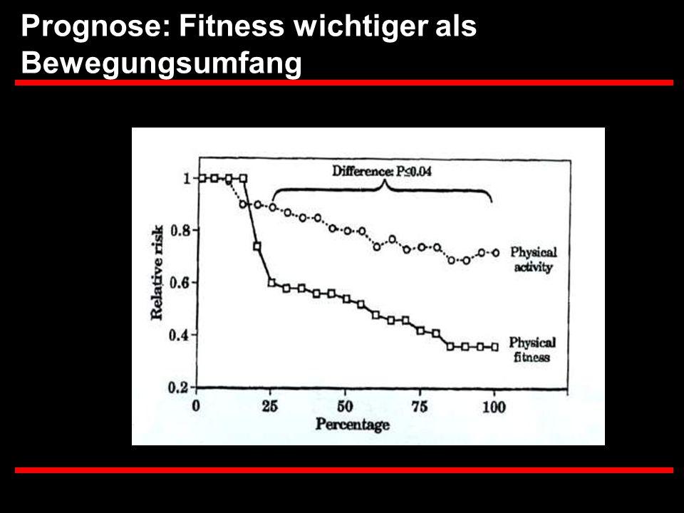 Prognose: Fitness wichtiger als Bewegungsumfang