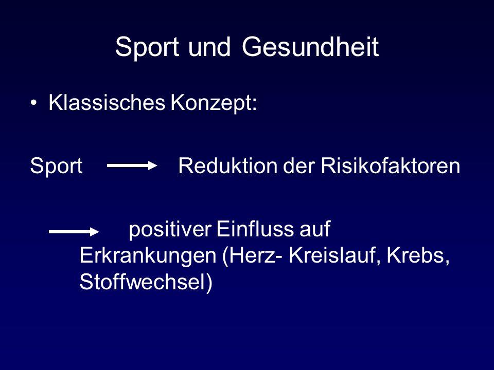 Sport und Gesundheit Klassisches Konzept: SportReduktion der Risikofaktoren positiver Einfluss auf Erkrankungen (Herz- Kreislauf, Krebs, Stoffwechsel)
