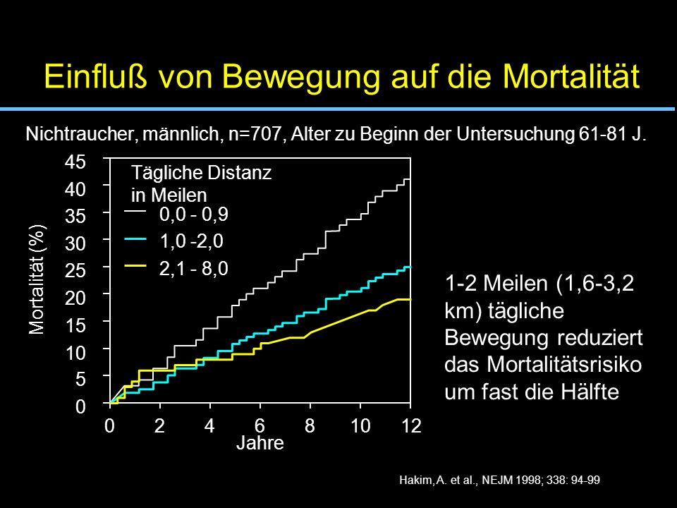 Hakim, A. et al., NEJM 1998; 338: 94-99 Einfluß von Bewegung auf die Mortalität Nichtraucher, männlich, n=707, Alter zu Beginn der Untersuchung 61-81