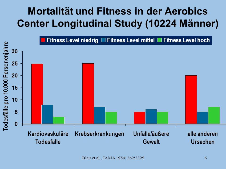 Blair et al., JAMA 1989; 262:23956 Mortalität und Fitness in der Aerobics Center Longitudinal Study (10224 Männer) 0 5 10 15 20 25 30 Kardiovaskuläre