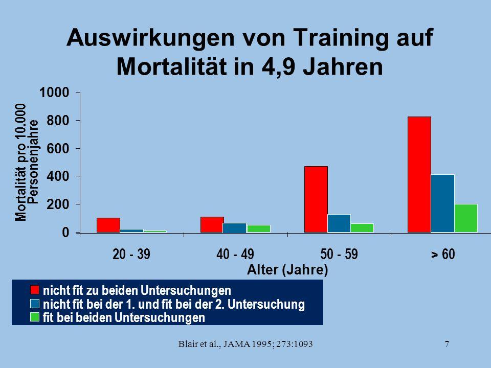 Blair et al., JAMA 1995; 273:10937 Auswirkungen von Training auf Mortalität in 4,9 Jahren 0 200 400 600 800 1000 20 - 3940 - 4950 - 59> 60 Alter (Jahr