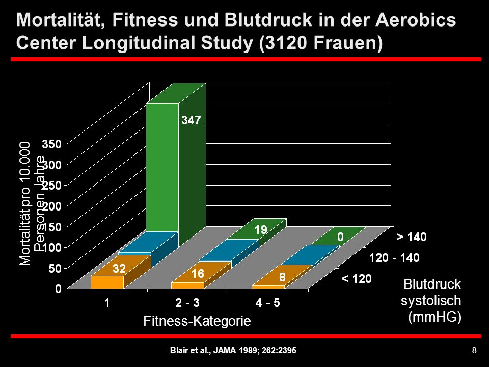 Blair et al., JAMA 1989; 262:23958 Mortalität, Fitness und Blutdruck in der Aerobics Center Longitudinal Study (3120 Frauen) Fitness-Kategorie Mortali
