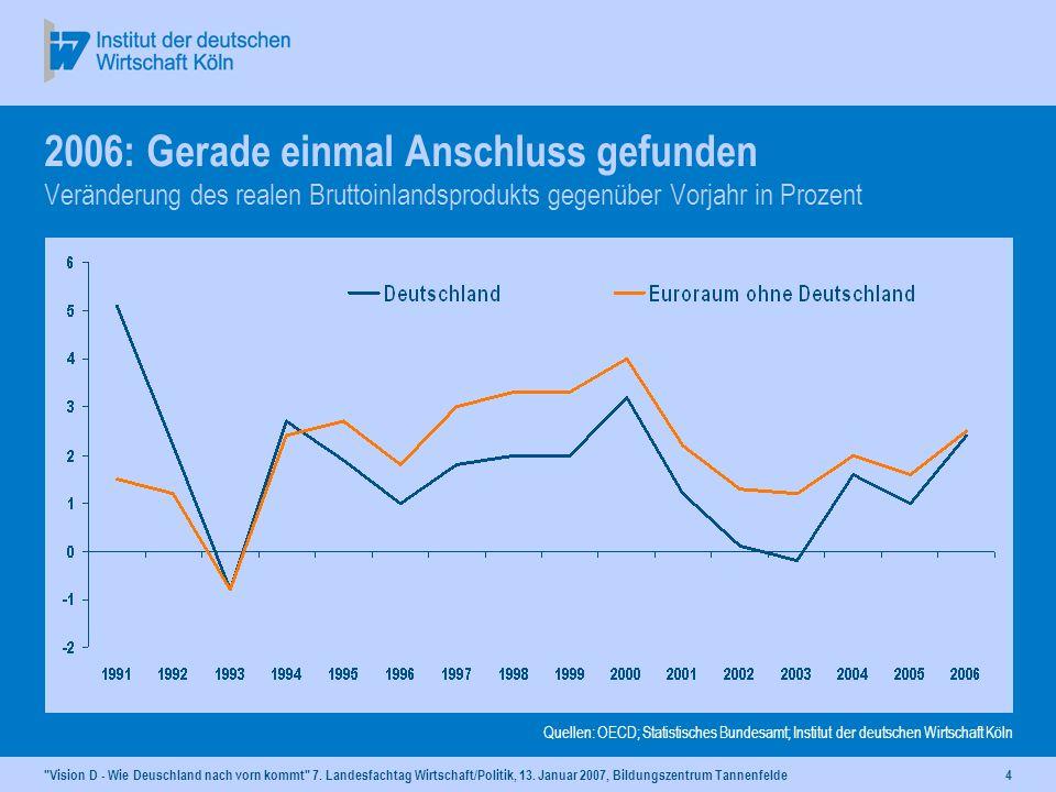 4 2006: Gerade einmal Anschluss gefunden Veränderung des realen Bruttoinlandsprodukts gegenüber Vorjahr in Prozent Quellen: OECD; Statistisches Bundesamt; Institut der deutschen Wirtschaft Köln