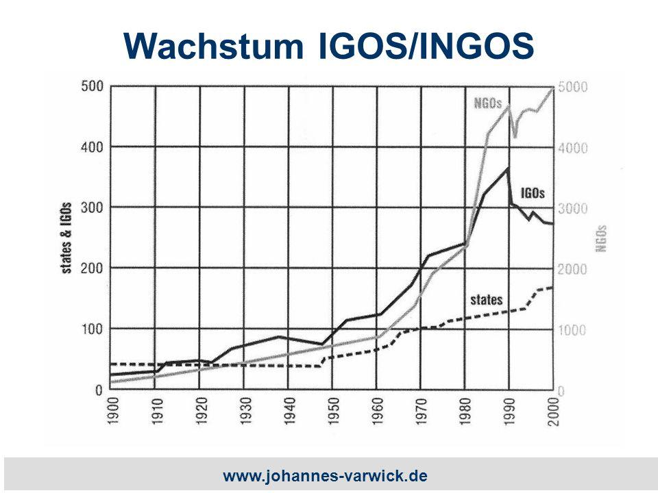 www.johannes-varwick.de Wachstum IGOS/INGOS