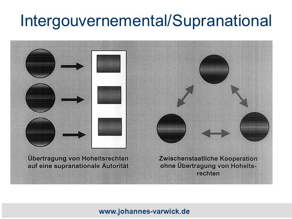 www.johannes-varwick.de Intergouvernemental/Supranational