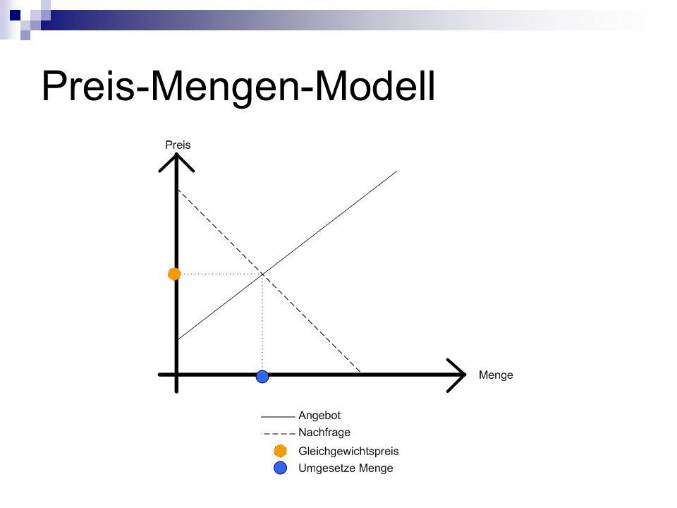 Preis-Mengen-Modell