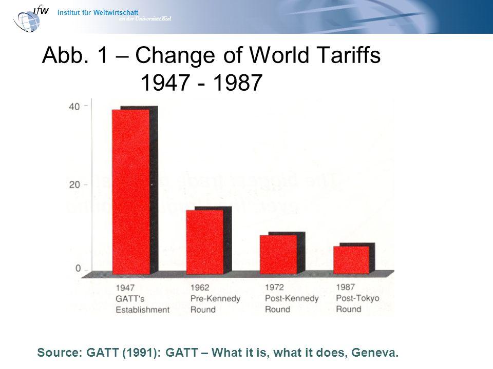 Institut für Weltwirtschaft an der Universität Kiel Abb. 1 – Change of World Tariffs 1947 - 1987 Source: GATT (1991): GATT – What it is, what it does,