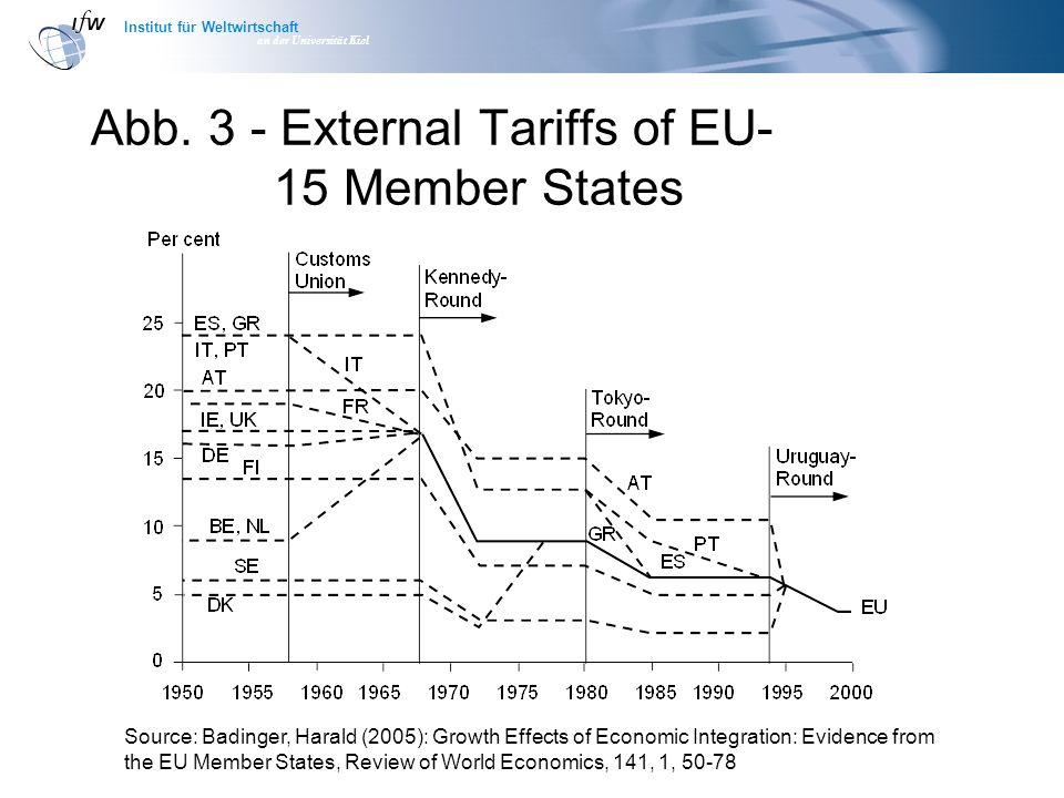 Institut für Weltwirtschaft an der Universität Kiel Abb. 3 - External Tariffs of EU- 15 Member States Source: Badinger, Harald (2005): Growth Effects