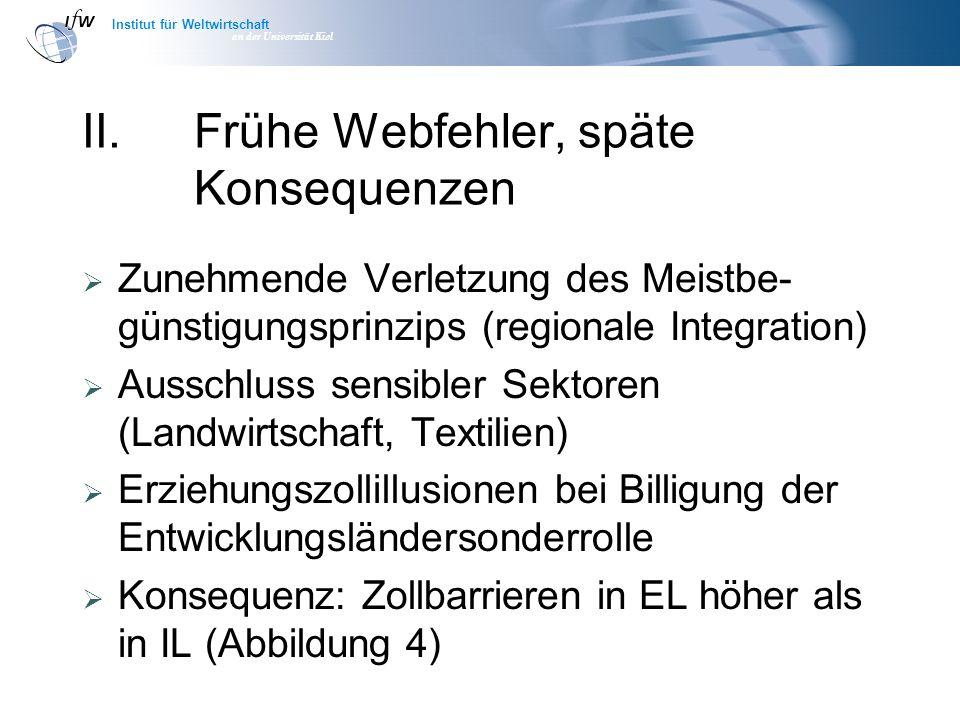 Institut für Weltwirtschaft an der Universität Kiel II.Frühe Webfehler, späte Konsequenzen Zunehmende Verletzung des Meistbe- günstigungsprinzips (reg
