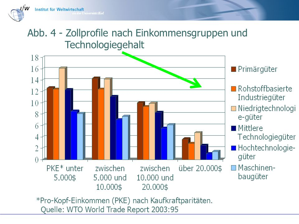 Institut für Weltwirtschaft an der Universität Kiel Abb. 4 - Zollprofile nach Einkommensgruppen und Technologiegehalt *Pro-Kopf-Einkommen (PKE) nach K