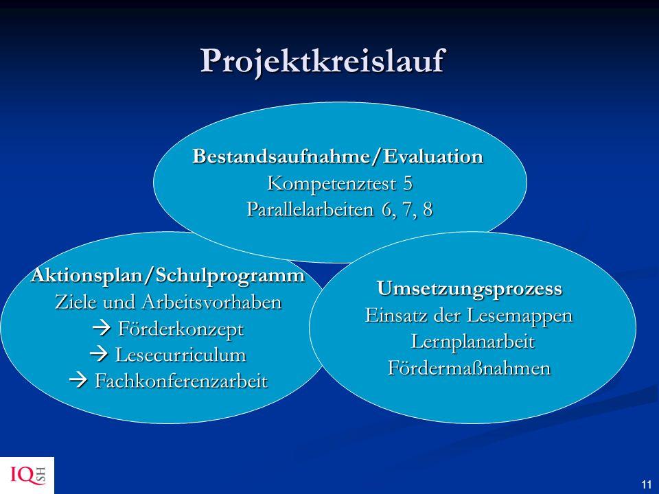 11 Projektkreislauf Aktionsplan/Schulprogramm Ziele und Arbeitsvorhaben Förderkonzept Lesecurriculum Förderkonzept Lesecurriculum Fachkonferenzarbeit